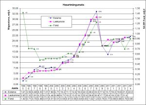 Hasartmängumaks_1995-2014